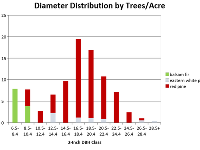 Figure 2: Diameter distribution by trees/acre of the treated area of Camp 8 in 2018, cruised with a BAF of 40