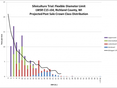 Chart 6 projected post-sale crown class distribution