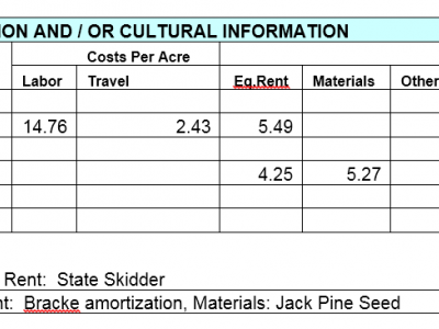 Table outlining jack pine establishment costs in the 11 year-old stand.