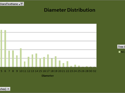 Figure 2: Diameter distribution for the total 25 acre treatment area which consisted of all or part of three stands.