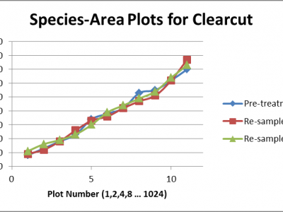 Figure 1 Species-area plots for clearcut