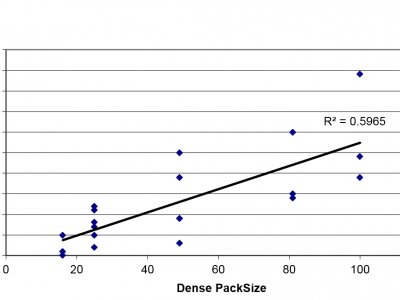 figure 4 effect of dense pack size on survival