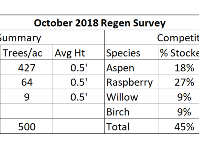 Table 1. October 2018 regen survey data for crop and competition species