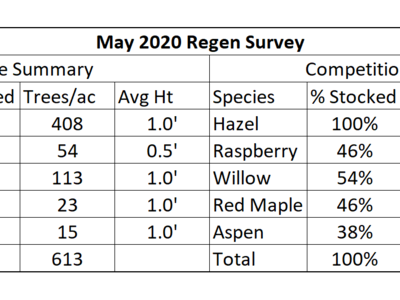 Table 2. May 2020 regen survey data for crop and competition species