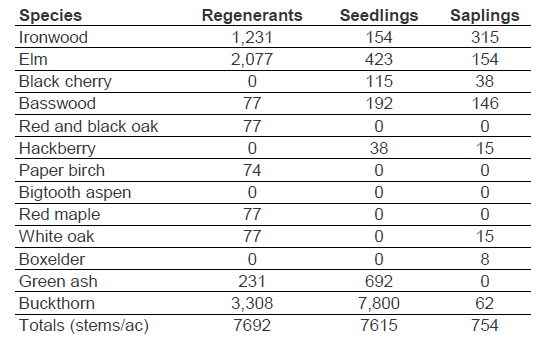 Table 5 regeneration by species in 2019